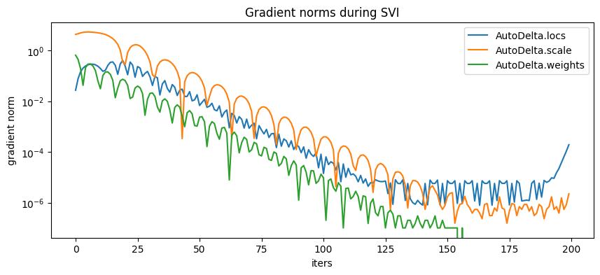 Gaussian Mixture Model — Pyro Tutorials 0 3 4 documentation