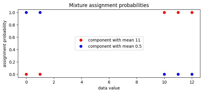 Gaussian Mixture Model — Pyro Tutorials 0 4 0 documentation