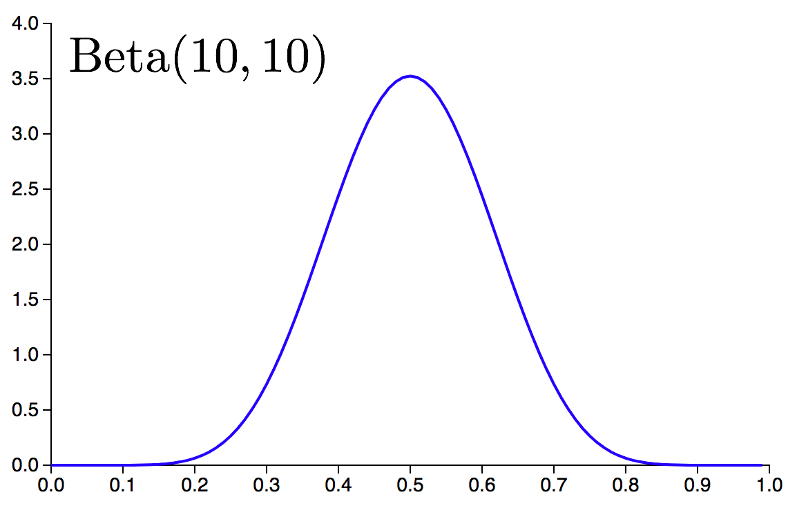SVI Part I: An Introduction to Stochastic Variational Inference in
