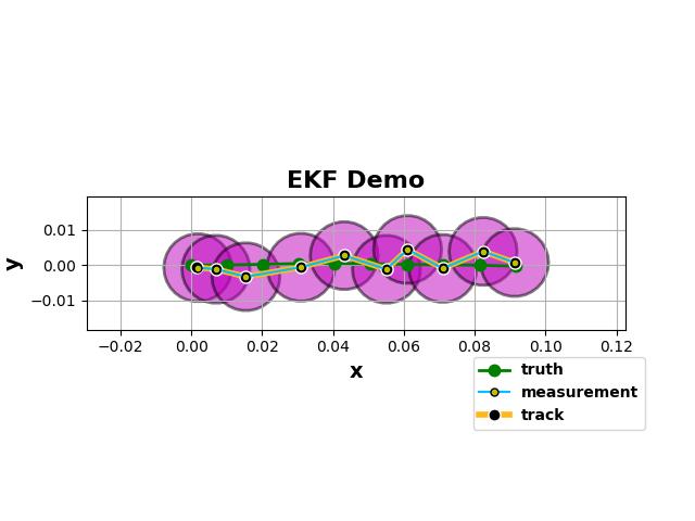 Kalman Filter — Pyro Tutorials 0 4 0 documentation