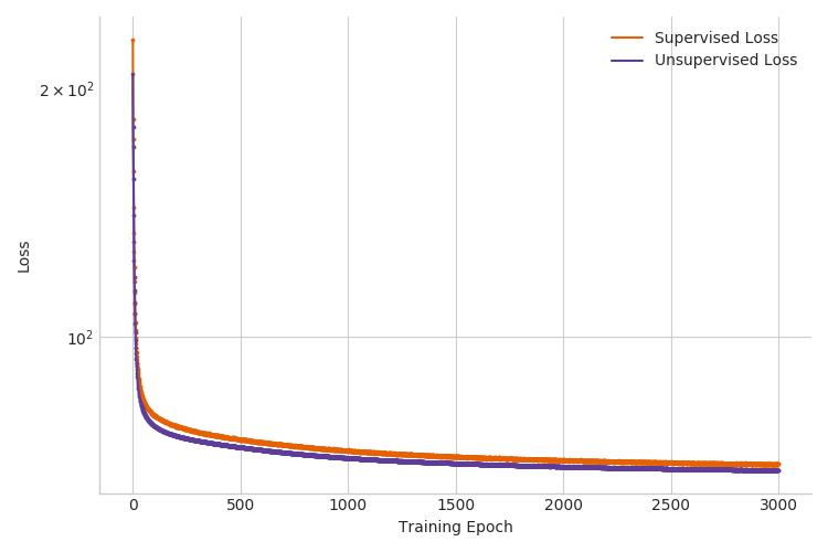 The Semi-Supervised VAE — Pyro Tutorials 0 3 4 documentation